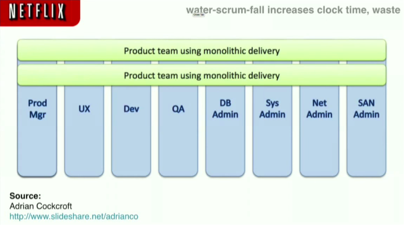 The Water-Scrum-Fall Approach at Netflix