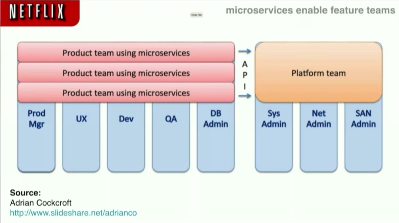 Polyglot Persistence for Microservices Using Spring Cloud and Neo4j