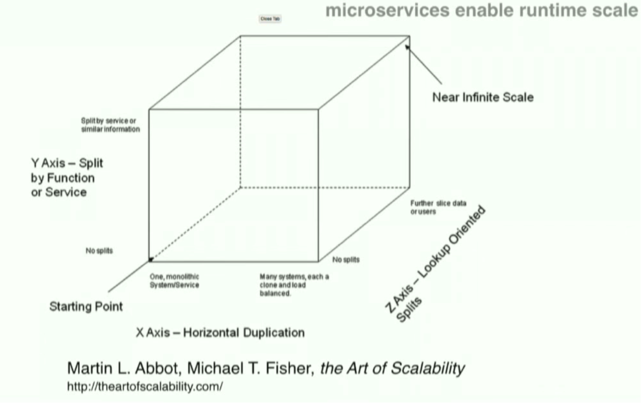 The Scalability Cube with Microservices