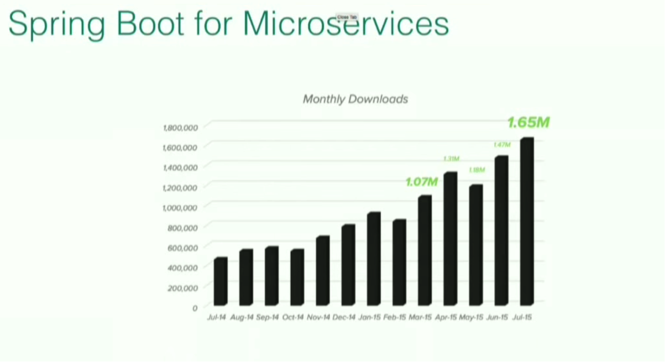 downloads of spring boot for microservices - Spring Pictures To Download