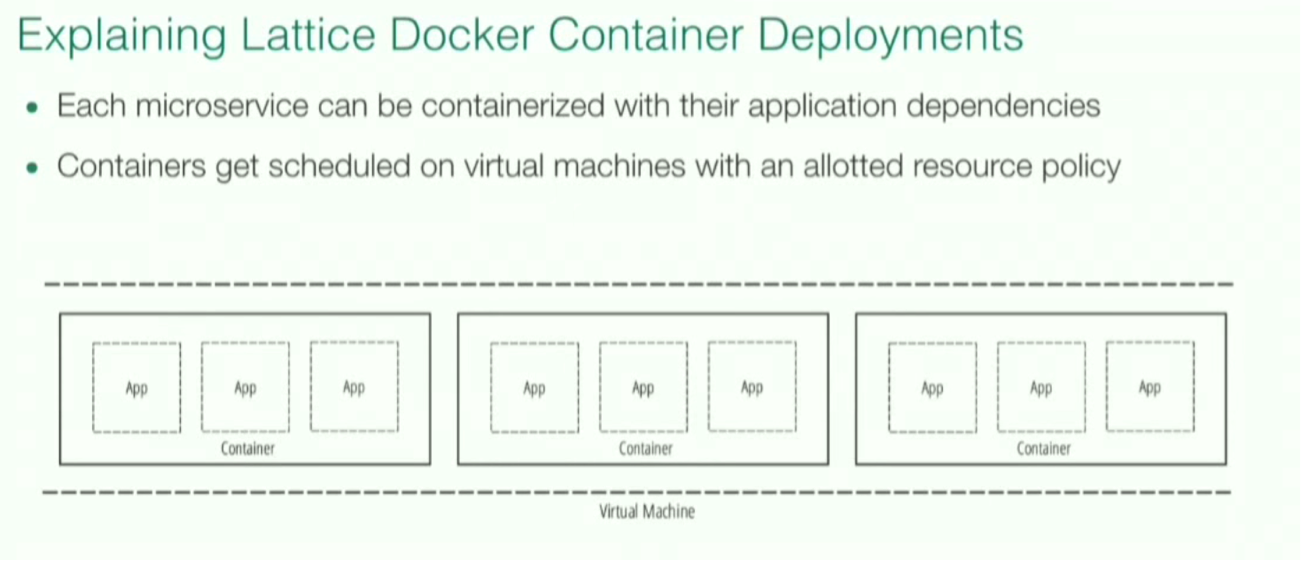 Explaining Lattice Docker Container Deployments