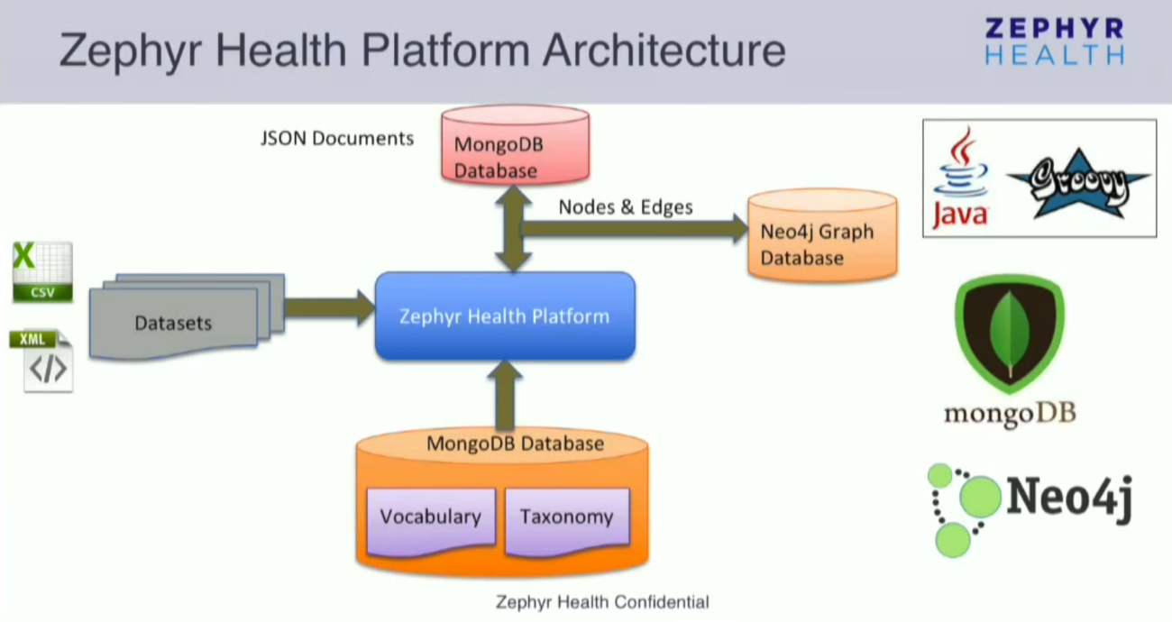 Watch Dr. Mahesh Chaudhari's Presentation on Integrating Healthcare Data using MongoDB and Neo4j