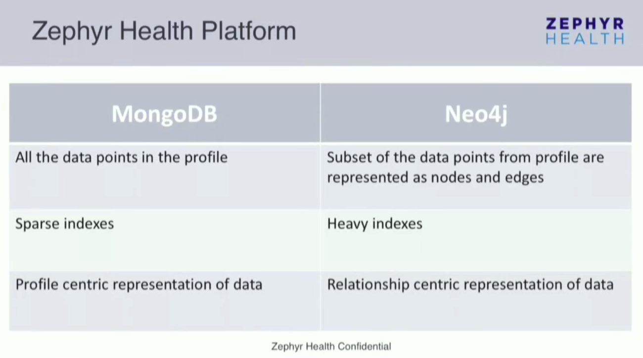 The Strengths of MongoDB and Neo4j at Zephyr Health