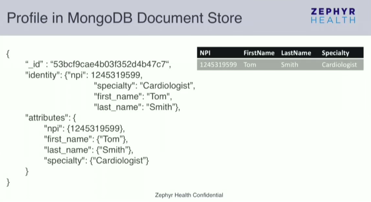 A Healthcare Provider's Profile Shown in a MongoDB Document Store