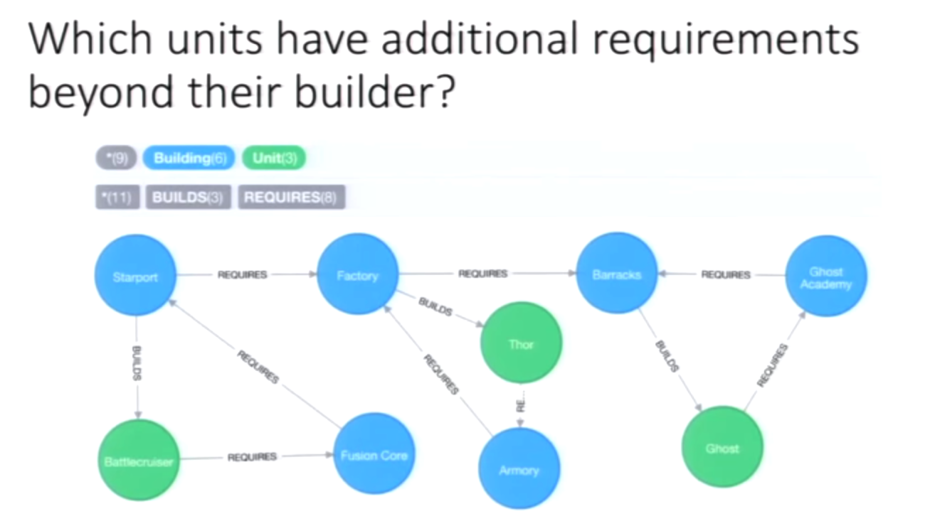 A Neo4j Graph of which Units have Additional Requirements Beyond Their Builder