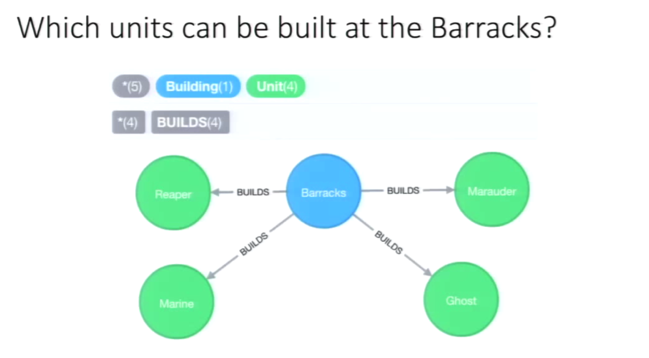 A Neo4j Graph of What Units Can Be Built at a Barracks