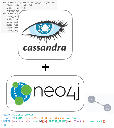 Neo4j + Cassandra: Transferring Data from a Column Store to