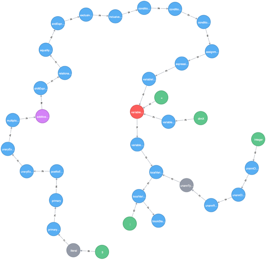 Learn How to Build a Turing Machine via Tree Graphs of Code in This Series on Microservices