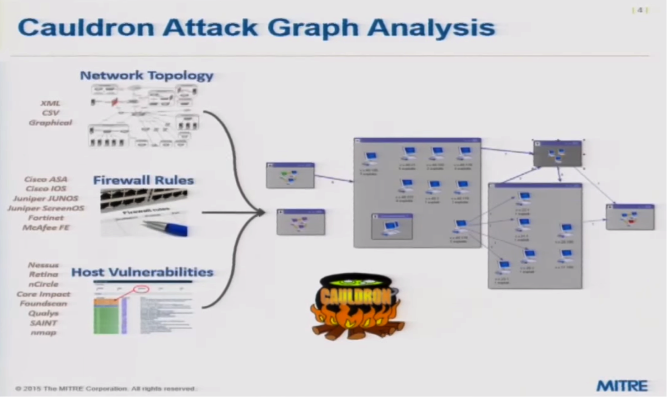 The Cauldron Tool for Cyber Attack Graph Analysis