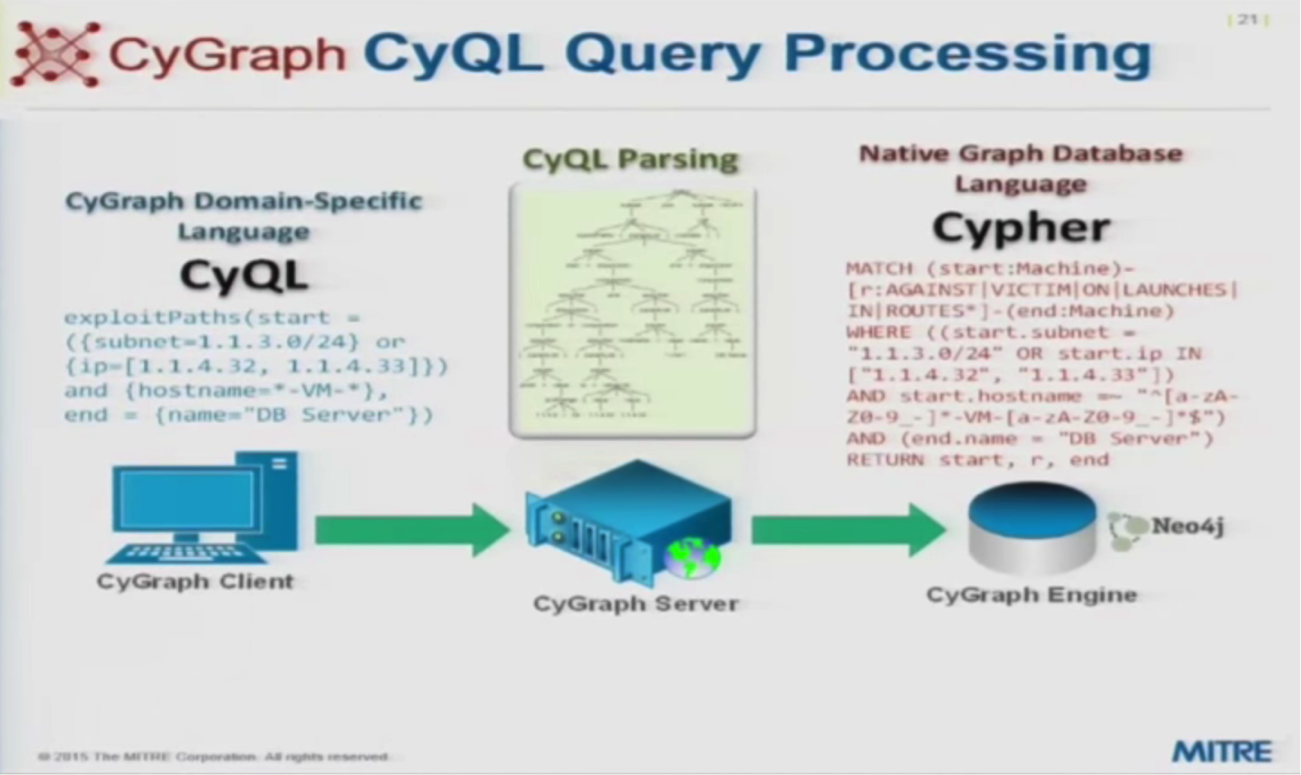 CyQL Query to Cypher Query Processing
