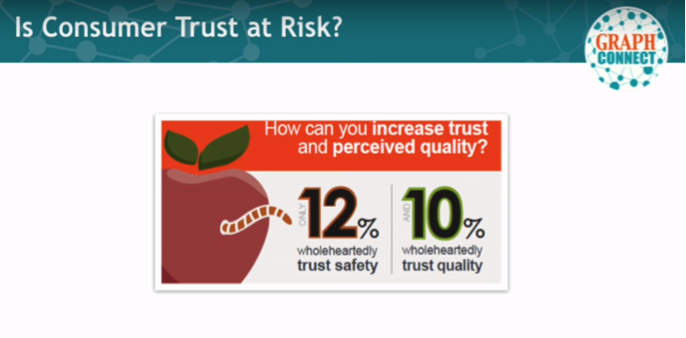 Consumer Trust Is Low for the Food Supply