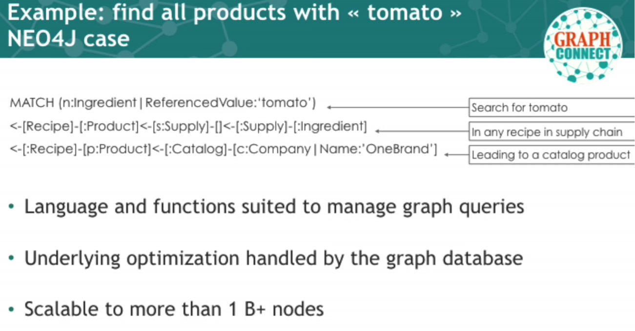 A Neo4j Query Tracing Tomatoes from Farm to Fork