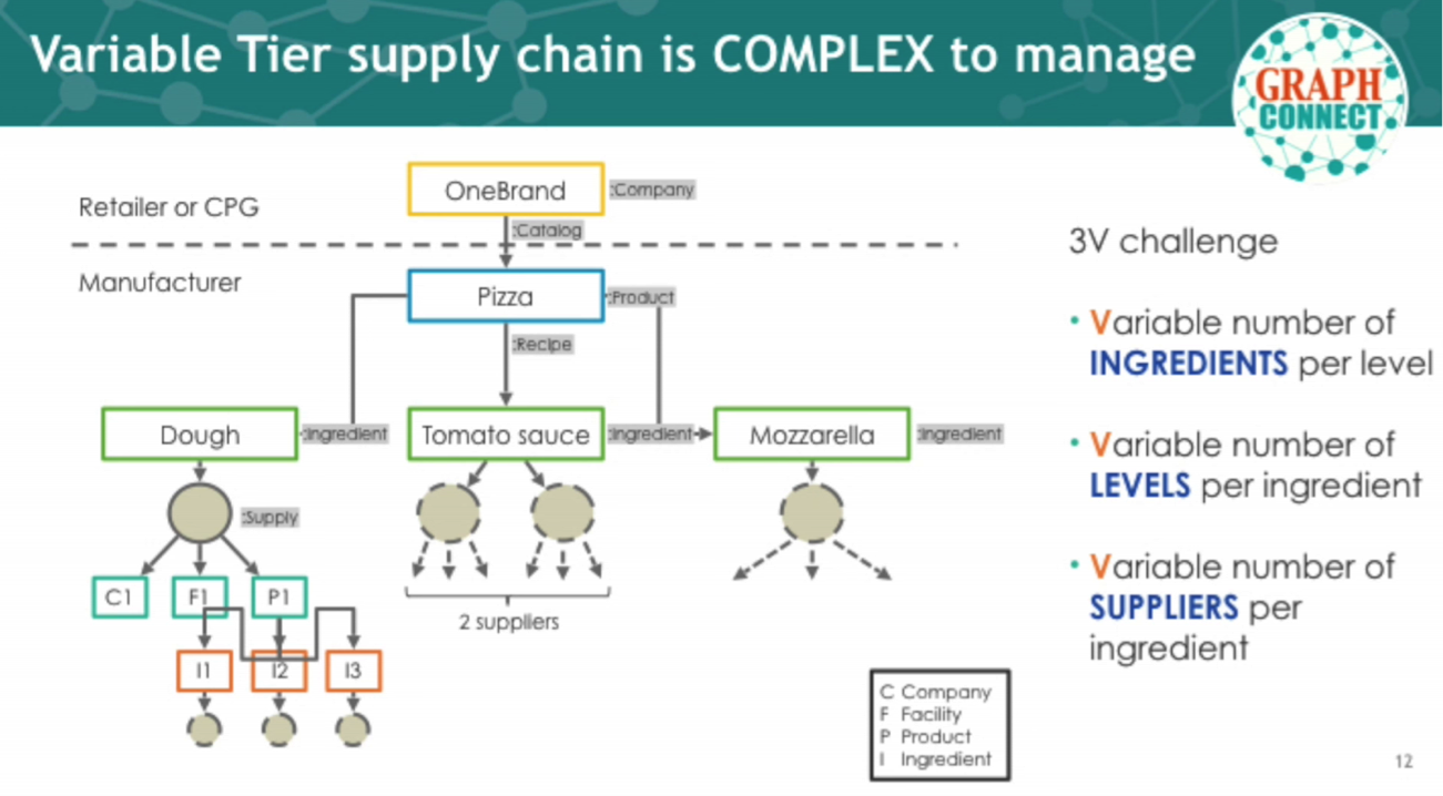 fmcg supply chain managing complexity Developing e-commerce supply chain capabilities for an fmcg manufacturer complexity in the last mile delivery supply chain model should an fmcg manufacturer.