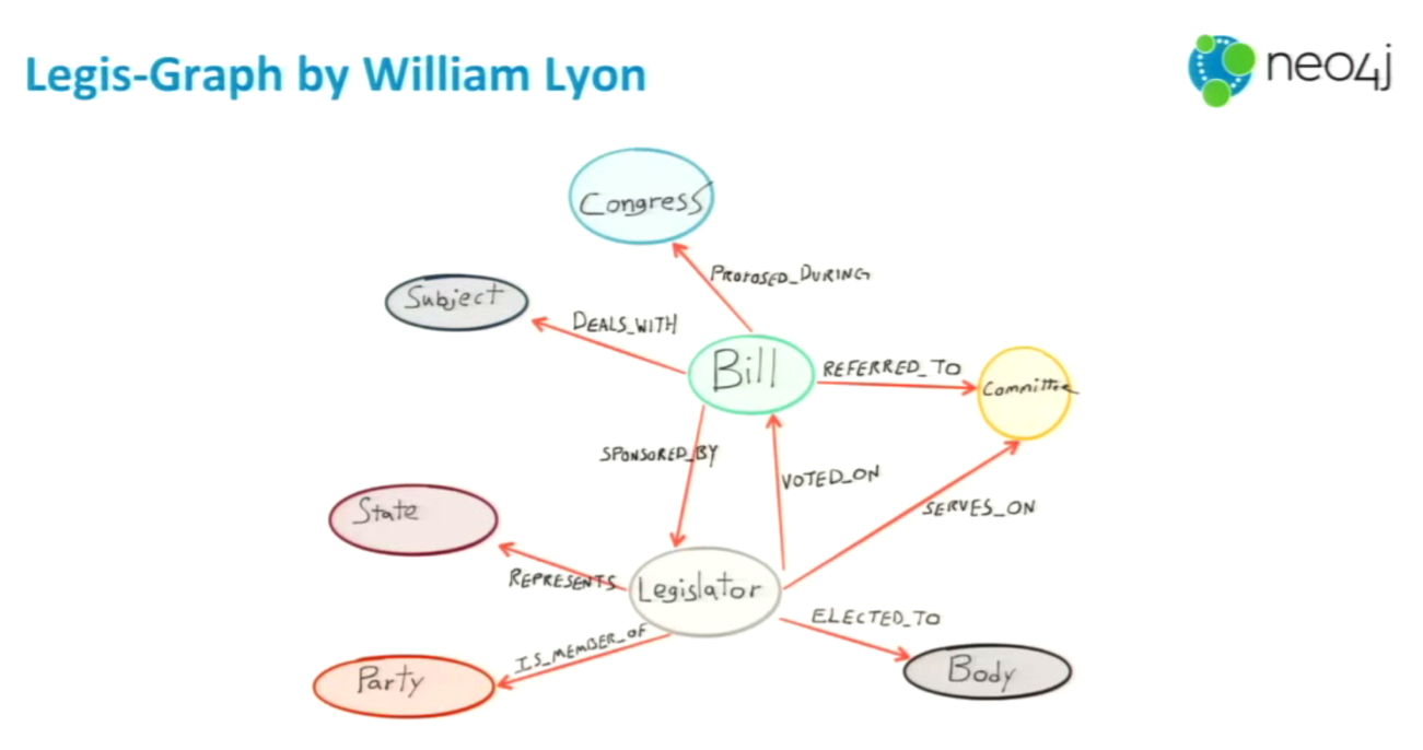 The legis-graph Data Model Created by William Lyon