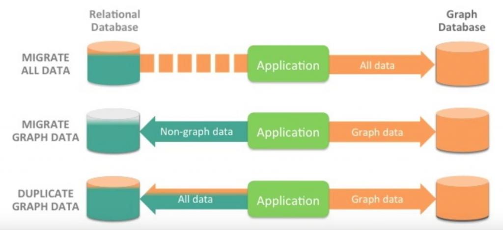 3 Graph Database Deployment Strategies (Polyglot & More) | Neo4j