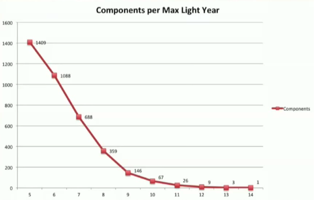 Star Network Components Reachable by Maximum Light-Year