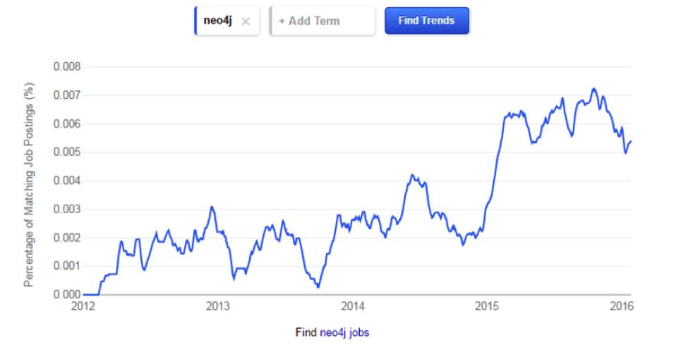 Neo4j Job Trends on Indeed.com