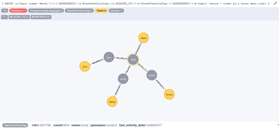 An Ontology Next to the Stack Overflow Network of Tags