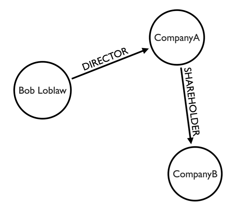 A Data Model of Implied Company Connections