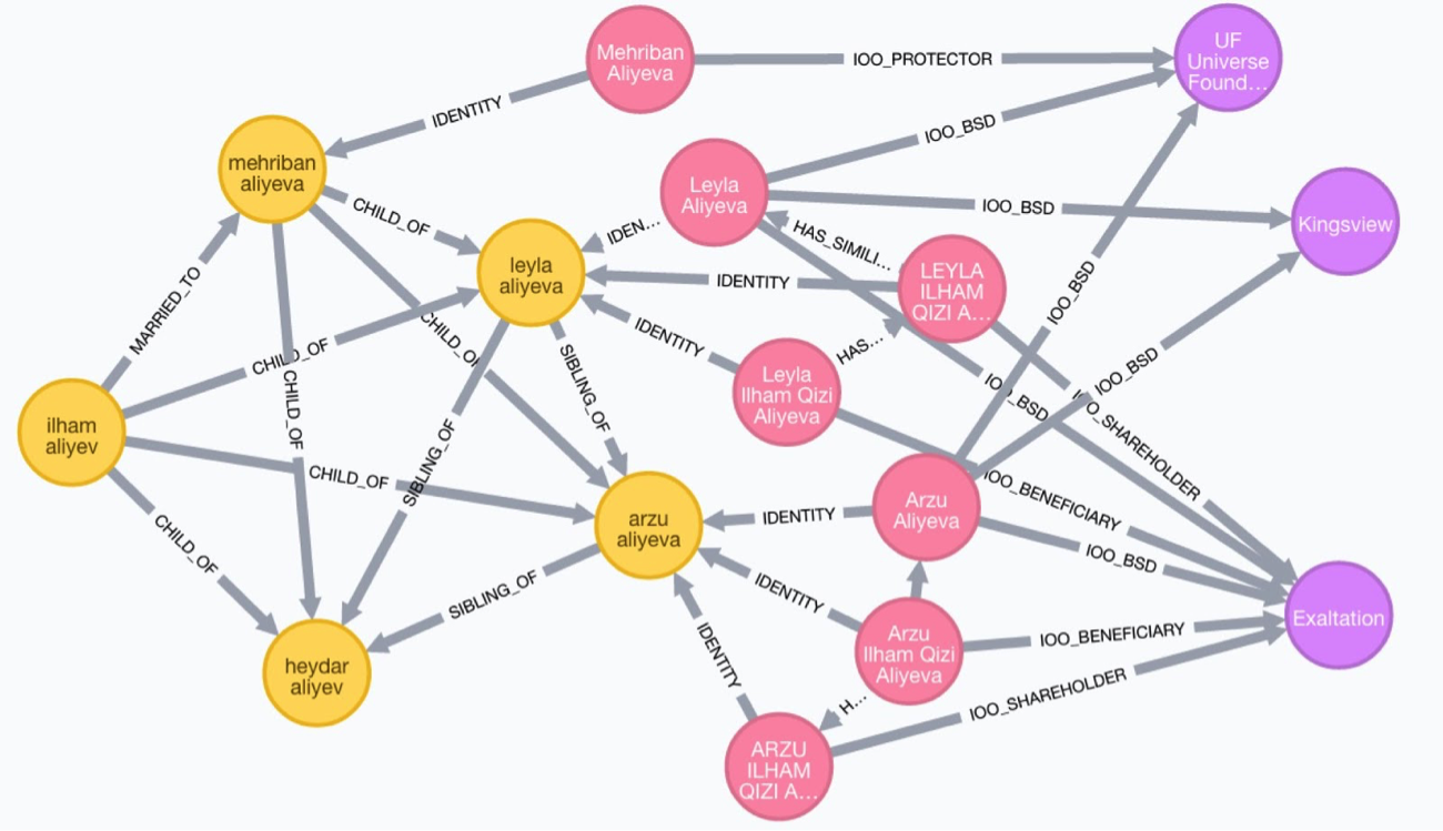Analyzing the Panama Papers with Neo4j: Data Models, Queries & More