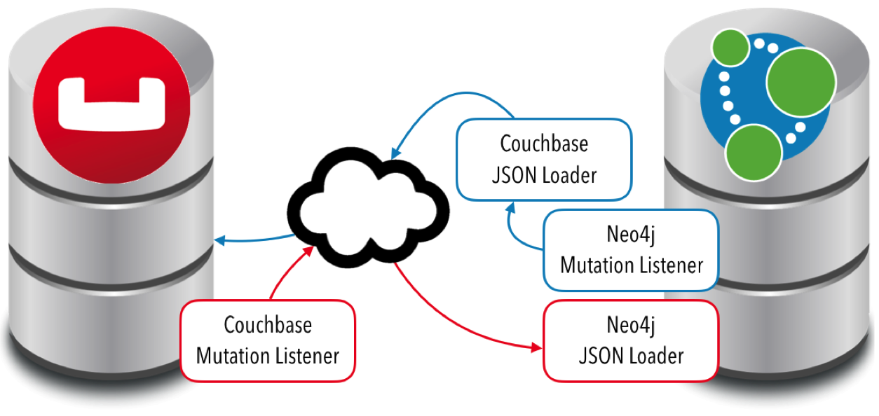 Learn about the New Couchbase Connector and JDBC Driver Integrations for Neo4j 3.0 Built by LARUS BA