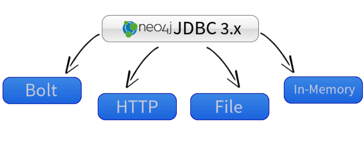 The Neo4j-JDBC Driver for Neo4j 3.0