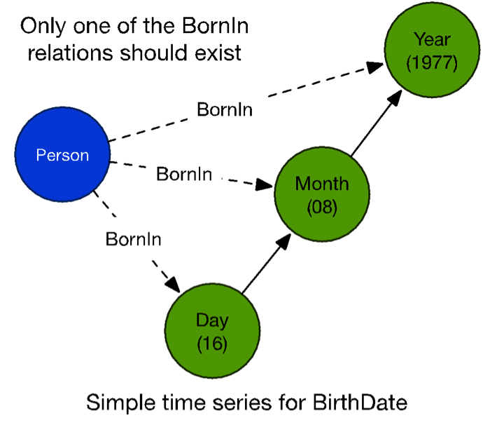 Graph Data Relationships for Citizens Born in Certain Days, Months and Years
