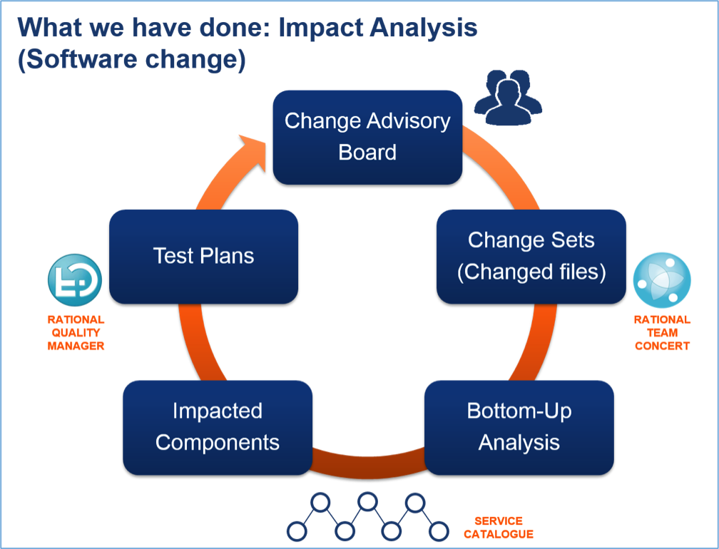 Using Neo4j for Impact Analysis of Software Change