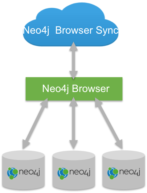 Neo4j Browser Sync