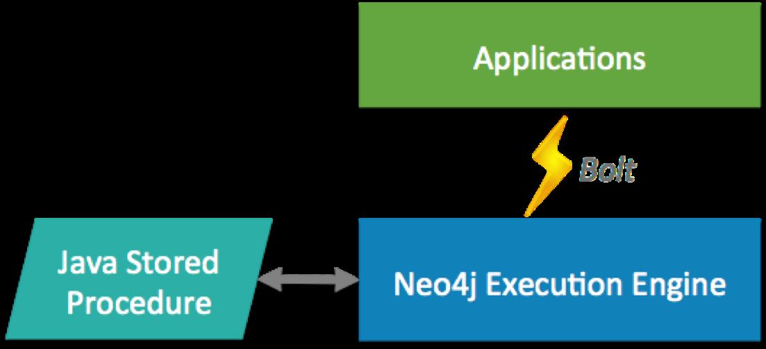 python – Neo4j Graph Database Platform