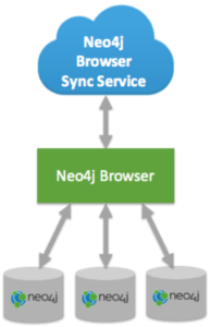 Neo4j Browser Sync Available in Neo4j 3.0