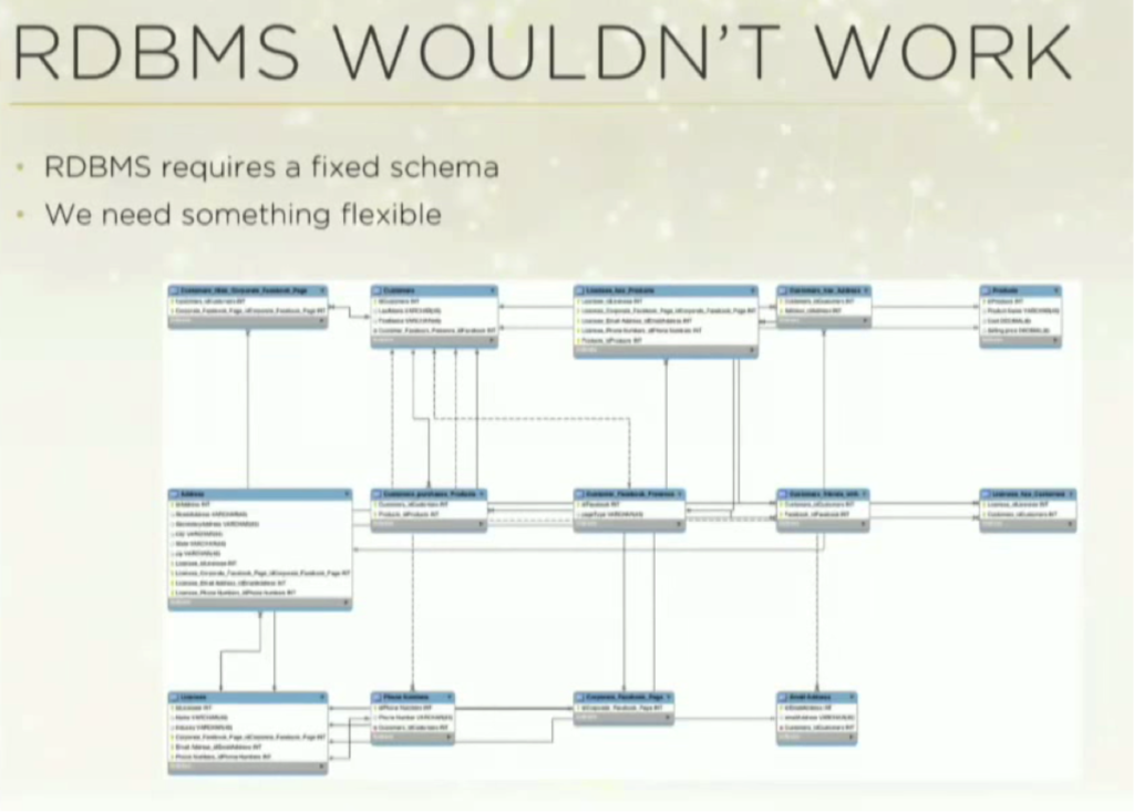 The Disadvantages of Relational Databases (RDBMS)