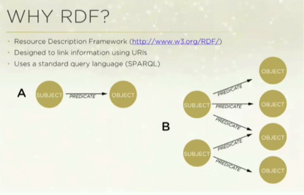 Why RDF Triple Stores & SPARQL