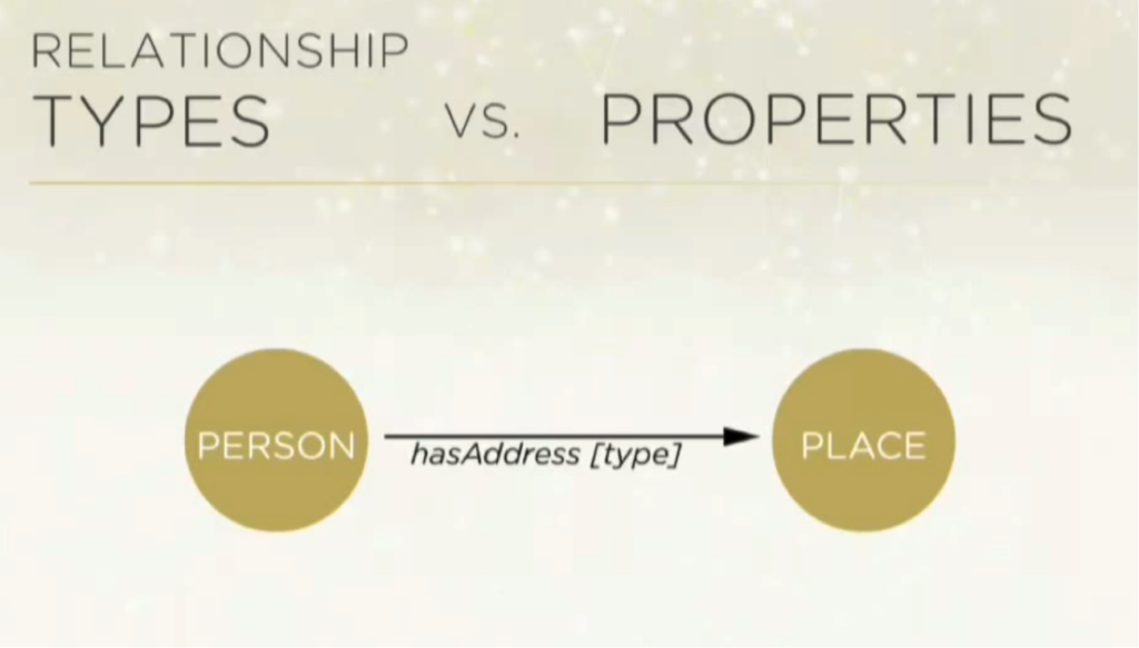 Graph Relationships vs. Properties