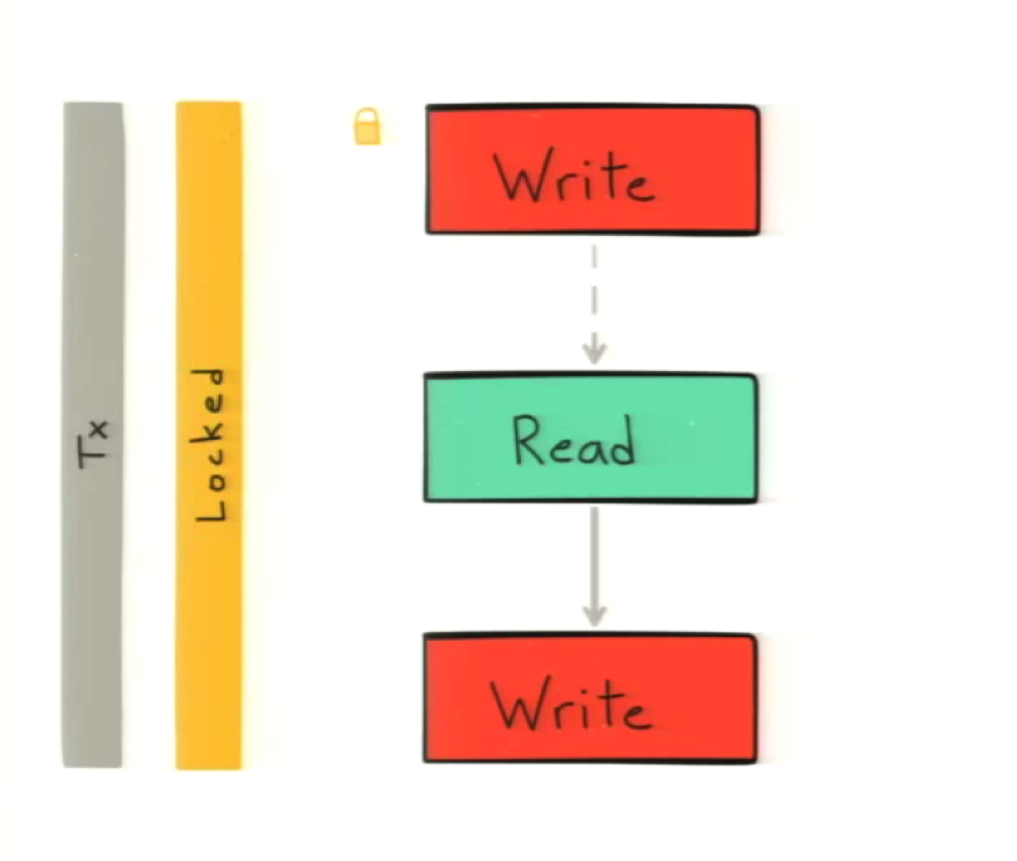 A Write-read-write Locked Sequence