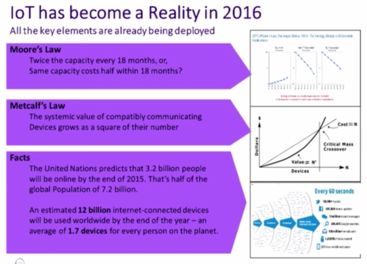 The Reality of IoT in 2016