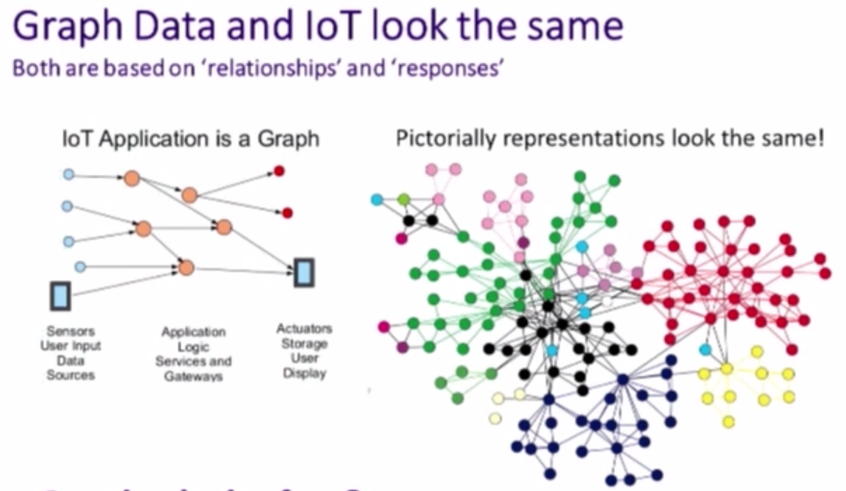 The IoT and Graph Data Model Look the Same