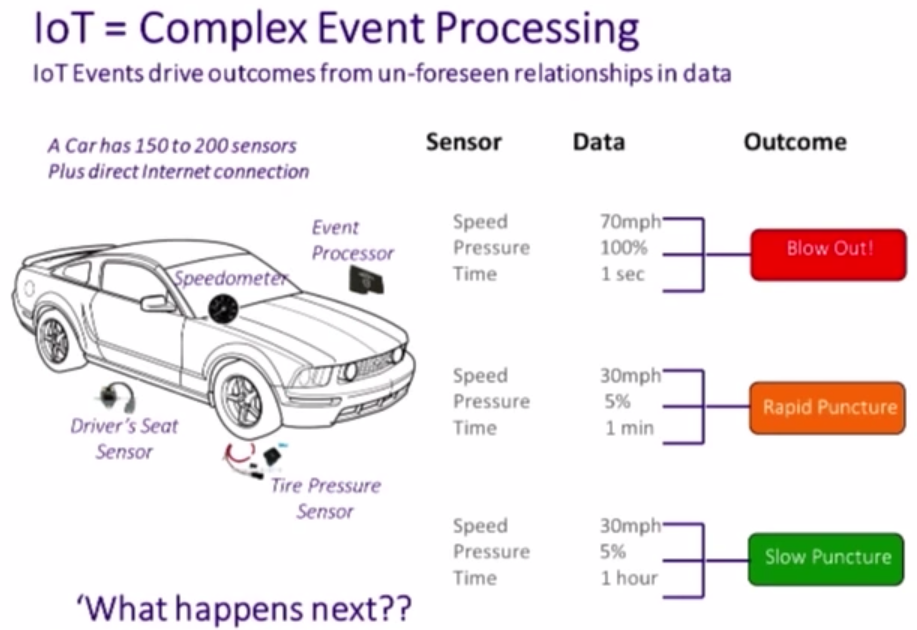 Complex Event Processing with the Internet of Things (IoT)