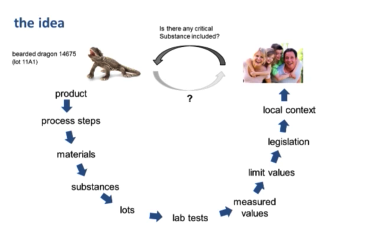An Example Critical Substance Query at Schleich