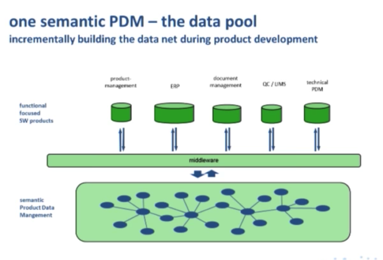 Toy Models Product : Semantic pdm using a graph data model at schleich