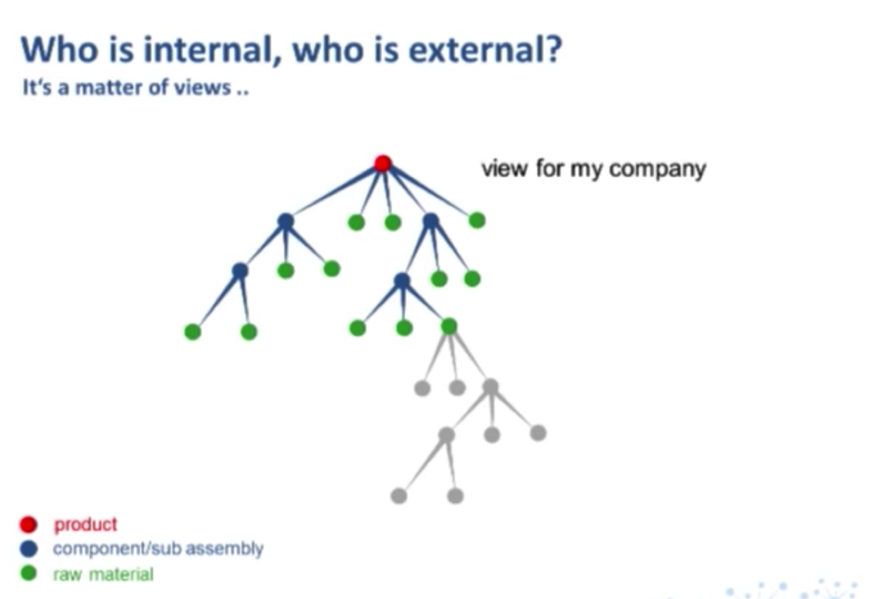 The Schleich Perspective on Internal vs. External Suppliers