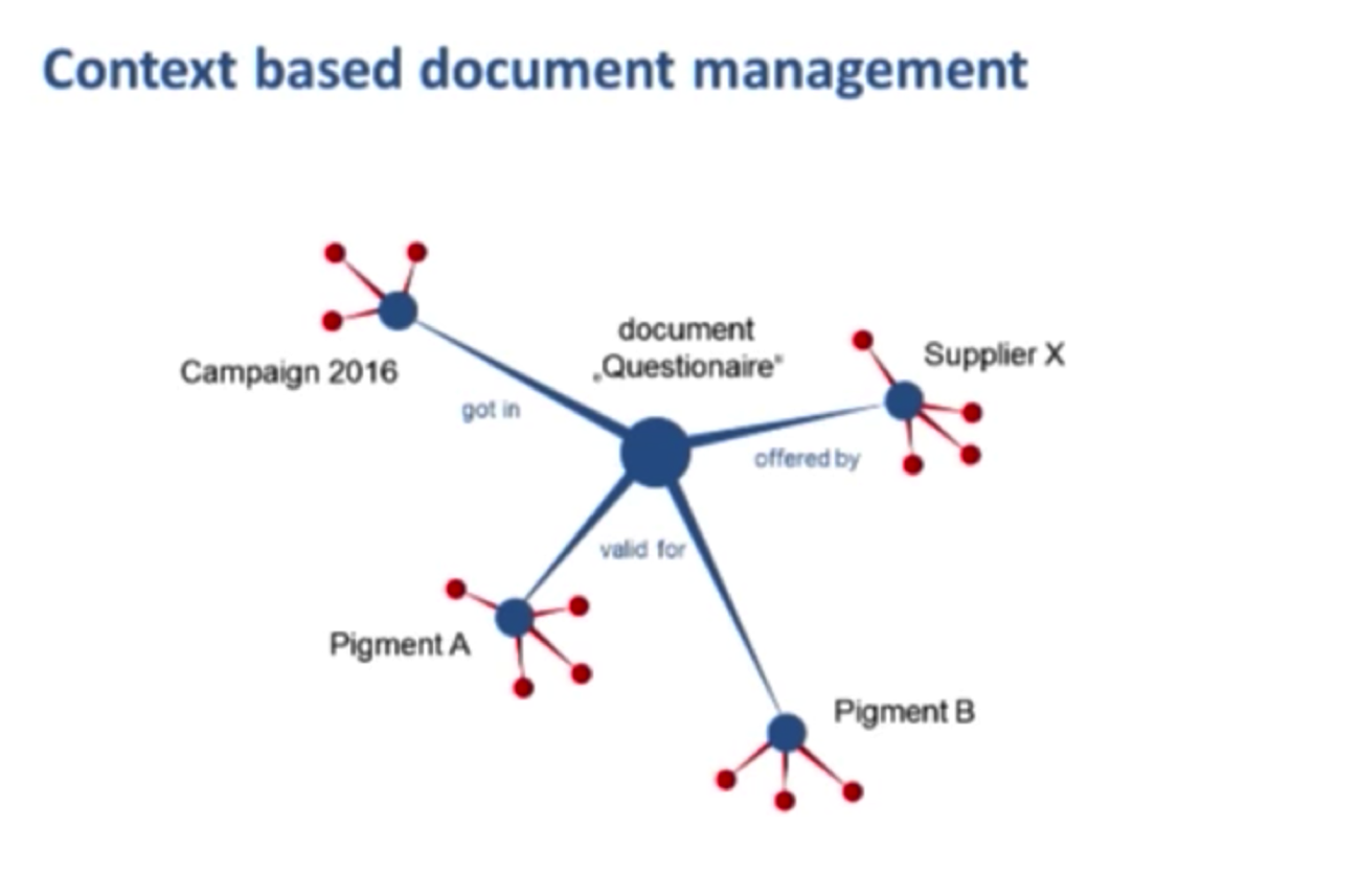 A Context-Based Document Management Data Model