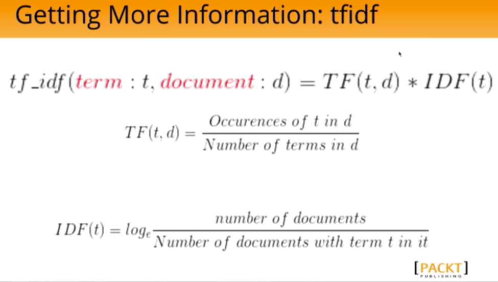 The TF-IDF Algorithm