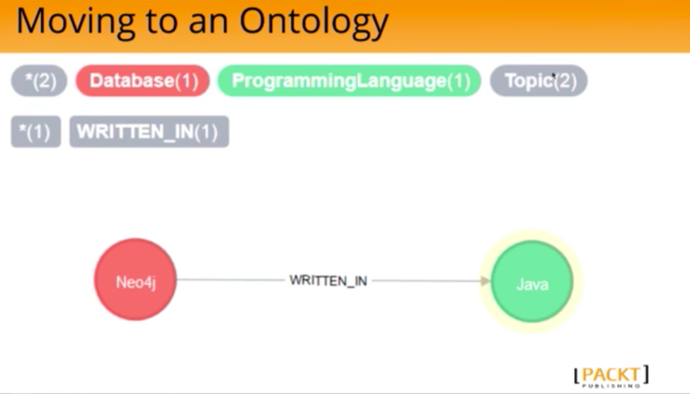 The Ontology Describing Neo4j and Java