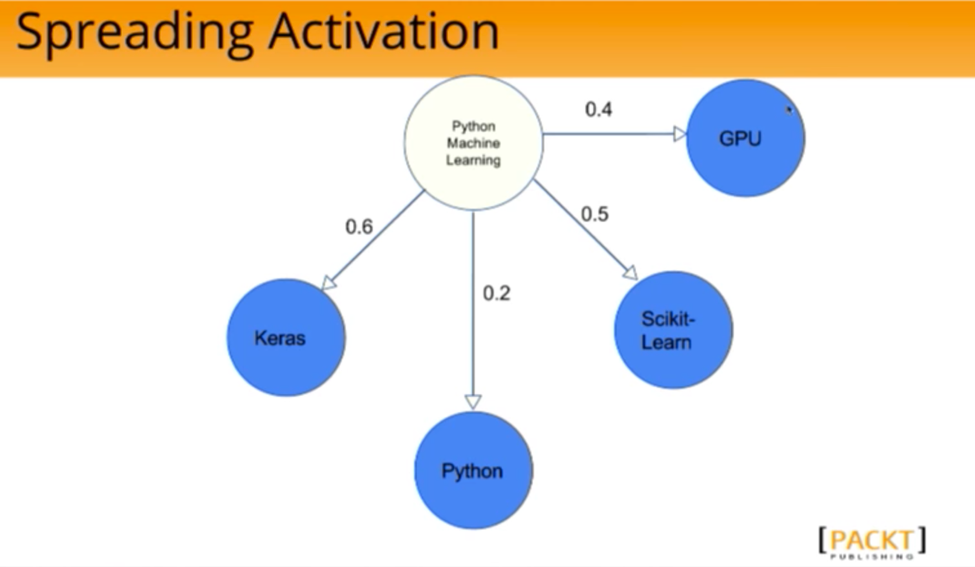 The Spreading Activation Algorithm Applied to a Graph