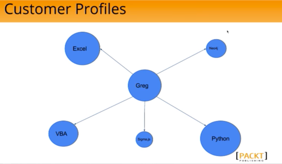 A Customer Profile Graph