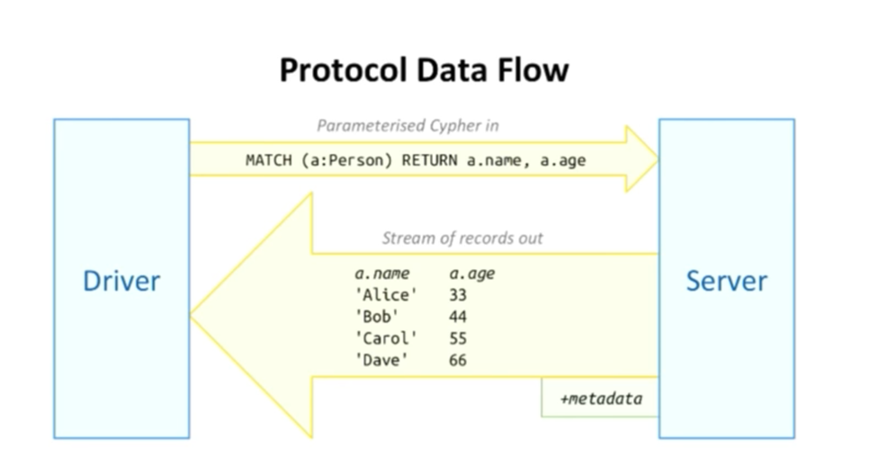 The Data Flow in the Bolt Protocol