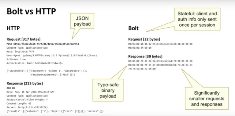 HTTP vs the Bolt Protocol in Neo4j