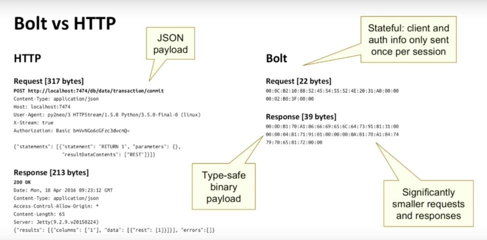 HTTP vs the Bolt Protocol in Neo4j