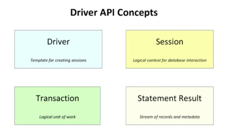 Neo4j 3.0 Language Driver API Concepts